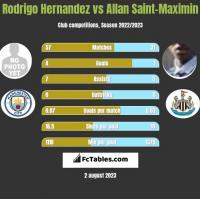 Rodrigo Hernandez vs Allan Saint-Maximin h2h player stats