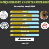 Rodrigo Hernandez vs Andreas Bouchalakis h2h player stats