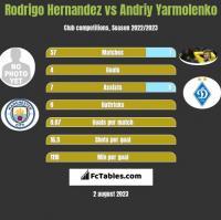Rodrigo Hernandez vs Andrij Jarmołenko h2h player stats