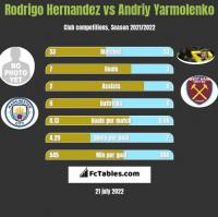 Rodrigo Hernandez vs Andriy Yarmolenko h2h player stats