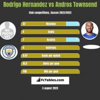 Rodrigo Hernandez vs Andros Townsend h2h player stats