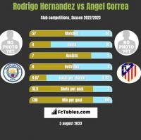 Rodrigo Hernandez vs Angel Correa h2h player stats