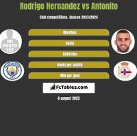 Rodrigo Hernandez vs Antonito h2h player stats