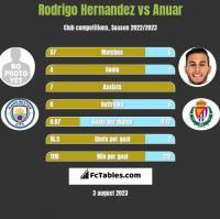 Rodrigo Hernandez vs Anuar h2h player stats