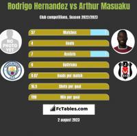 Rodrigo Hernandez vs Arthur Masuaku h2h player stats
