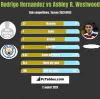 Rodrigo Hernandez vs Ashley R. Westwood h2h player stats