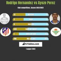 Rodrigo Hernandez vs Ayoze Perez h2h player stats