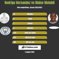 Rodrigo Hernandez vs Blaise Matuidi h2h player stats