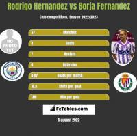 Rodrigo Hernandez vs Borja Fernandez h2h player stats