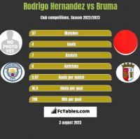 Rodrigo Hernandez vs Bruma h2h player stats