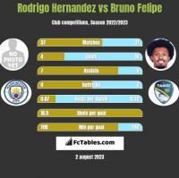 Rodrigo Hernandez vs Bruno Felipe h2h player stats