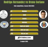 Rodrigo Hernandez vs Bruno Soriano h2h player stats