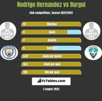 Rodrigo Hernandez vs Burgui h2h player stats