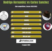Rodrigo Hernandez vs Carlos Sanchez h2h player stats