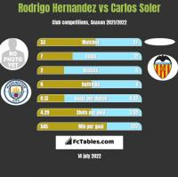 Rodrigo Hernandez vs Carlos Soler h2h player stats