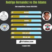 Rodrigo Hernandez vs Che Adams h2h player stats