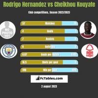Rodrigo Hernandez vs Cheikhou Kouyate h2h player stats