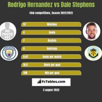 Rodrigo Hernandez vs Dale Stephens h2h player stats