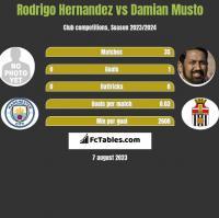Rodrigo Hernandez vs Damian Musto h2h player stats