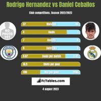 Rodrigo Hernandez vs Daniel Ceballos h2h player stats