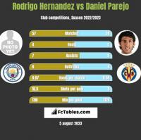 Rodrigo Hernandez vs Daniel Parejo h2h player stats
