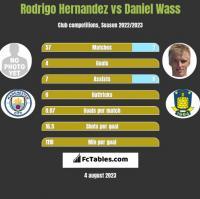 Rodrigo Hernandez vs Daniel Wass h2h player stats