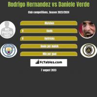 Rodrigo Hernandez vs Daniele Verde h2h player stats