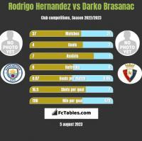Rodrigo Hernandez vs Darko Brasanac h2h player stats