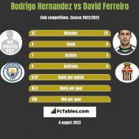 Rodrigo Hernandez vs David Ferreiro h2h player stats