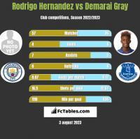 Rodrigo Hernandez vs Demarai Gray h2h player stats