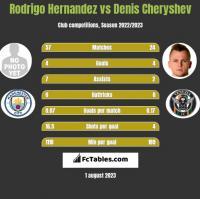 Rodrigo Hernandez vs Denis Cheryshev h2h player stats