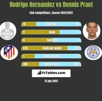 Rodrigo Hernandez vs Dennis Praet h2h player stats