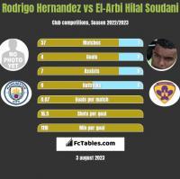 Rodrigo Hernandez vs El-Arbi Hilal Soudani h2h player stats