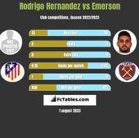 Rodrigo Hernandez vs Emerson h2h player stats