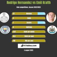 Rodrigo Hernandez vs Emil Krafth h2h player stats