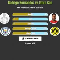 Rodrigo Hernandez vs Emre Can h2h player stats