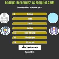Rodrigo Hernandez vs Ezequiel Avila h2h player stats