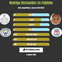Rodrigo Hernandez vs Fabinho h2h player stats