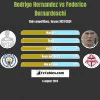 Rodrigo Hernandez vs Federico Bernardeschi h2h player stats