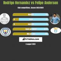 Rodrigo Hernandez vs Felipe Anderson h2h player stats