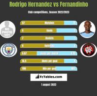Rodrigo Hernandez vs Fernandinho h2h player stats