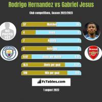 Rodrigo Hernandez vs Gabriel Jesus h2h player stats