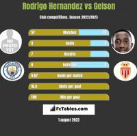 Rodrigo Hernandez vs Gelson h2h player stats