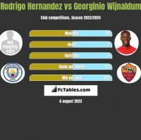Rodrigo Hernandez vs Georginio Wijnaldum h2h player stats