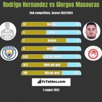 Rodrigo Hernandez vs Giorgos Masouras h2h player stats