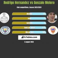 Rodrigo Hernandez vs Gonzalo Melero h2h player stats