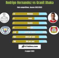 Rodrigo Hernandez vs Granit Xhaka h2h player stats