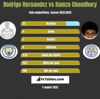 Rodrigo Hernandez vs Hamza Choudhury h2h player stats