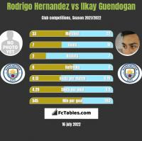 Rodrigo Hernandez vs Ilkay Guendogan h2h player stats