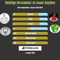 Rodrigo Hernandez vs Isaac Hayden h2h player stats